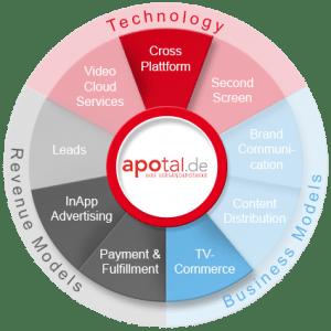Apotal 360 Grad