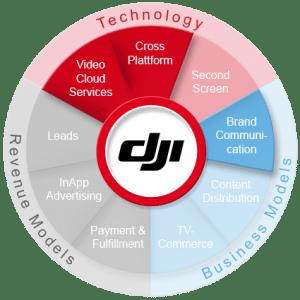 DJI 360 Grad