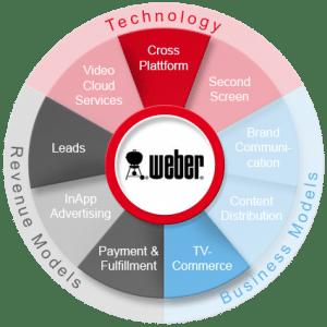 Weber Grill 360 Grad