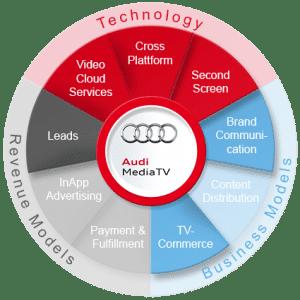 360-Grad-Audi-MediaTV
