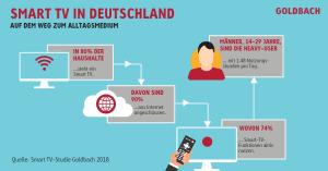 Goldbach-Studie_Smart-TV-in-Deutschland
