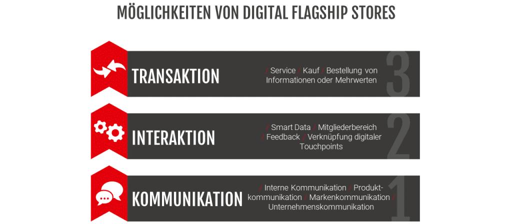 Möglichkeiten des Digital Flagshipstores