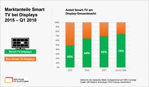 Marktanteile-Smart-TVs-2015-Q3-2018
