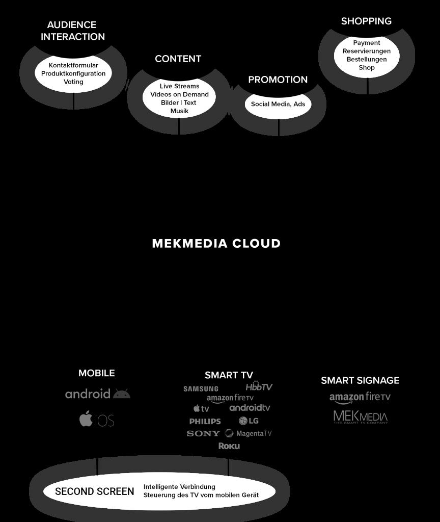MEKmedia Cloud Functions Graphic v2