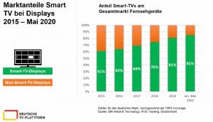 marktanteilesmart TV 2015_2020