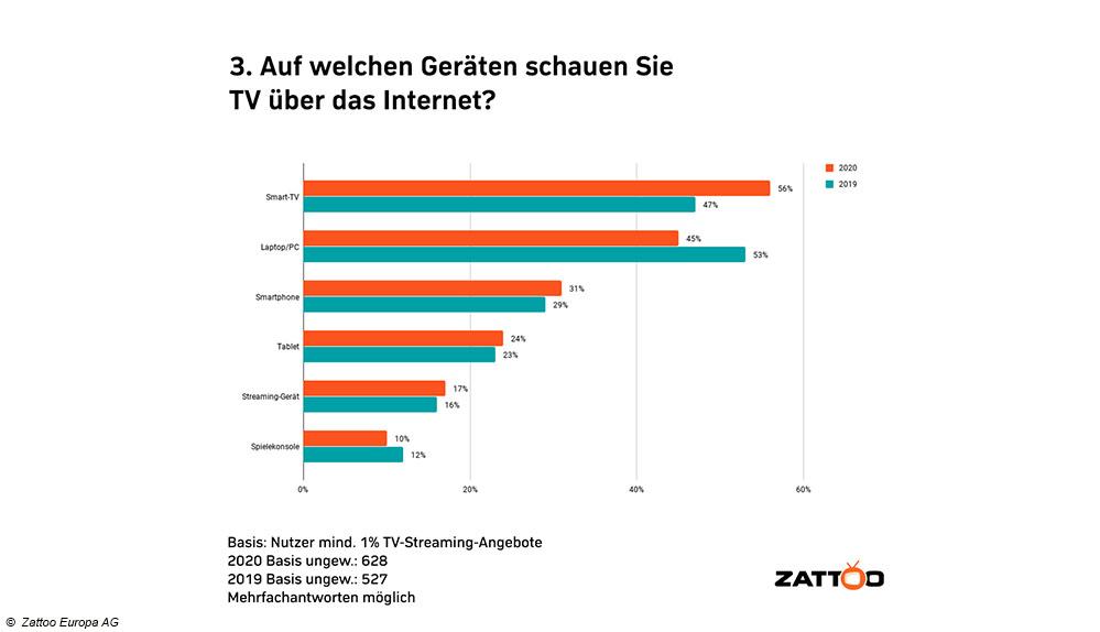 zattoo-TV_ueber:internet