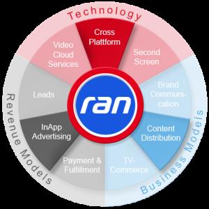 RAN2020-360Grad