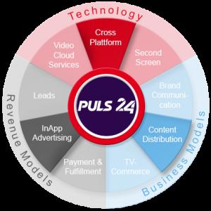 puls24_360Grad