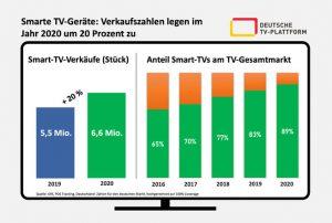 Smart_TV_Verkaeufe_2020