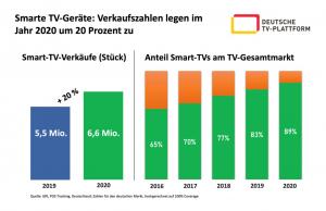 GFK_SmarteTV-Geraete_Verkaufszahlen2020_HP