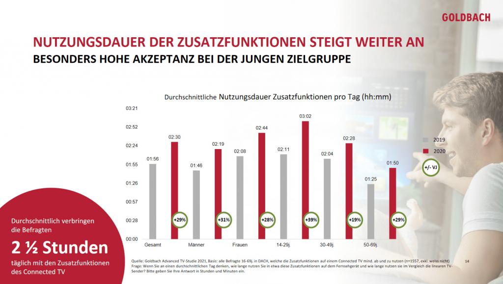 Goldbach advanced tv studie 2021 Nutzungsdauer