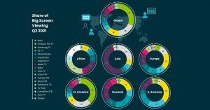 smart-tv-marktanteile_Q2_2021